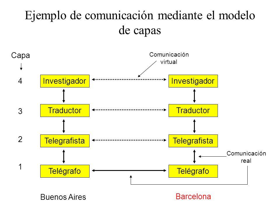 Modelo de referencia en capas Ventajas de un modelo en capas: –Reduce la complejidad –Estandariza interfaces –Ingeniería modular –Asegura la interoper