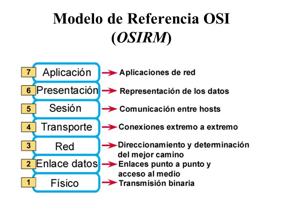 Capa N Servicios utilizados de la capa N-1 Servicios ofrecidos a la capa N+1 Comunicación con la entidad homóloga mediante el protocolo de la capa N C