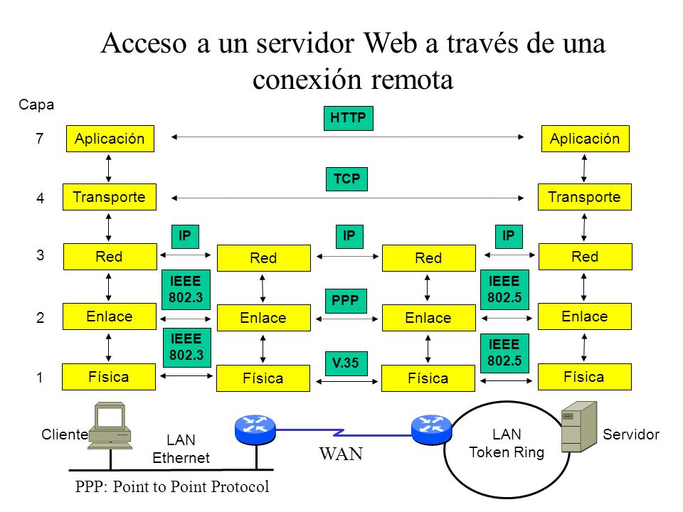 Cab. de enlace Datagrama IPCola de enlace Cab. IPSegmento TCP Cab. TCP Datos aplicación Elementos de datos en el modelo TCP/IP Segmento TCP Datagrama