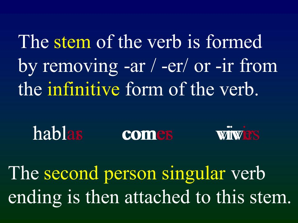 habl com vivhablas comes vives The stem of the verb is formed by removing -ar / -er/ or -ir from the infinitive form of the verb. hablar comer vivir T