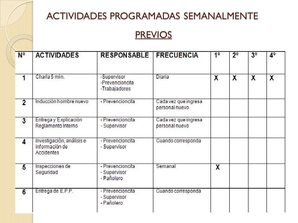 ACTIVIDADES PROGRAMADAS SEMANALMENTE PREVIOS