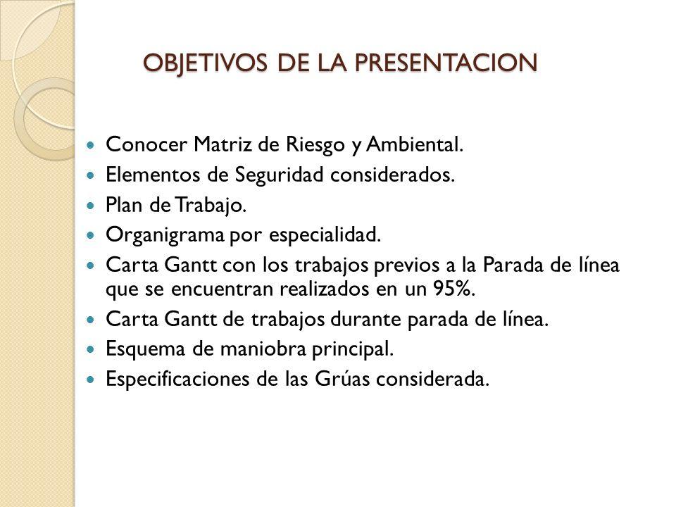 OBJETIVOS DE LA PRESENTACION Conocer Matriz de Riesgo y Ambiental.
