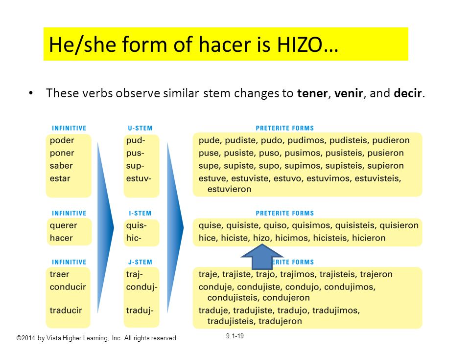 9.1-19 These verbs observe similar stem changes to tener, venir, and decir.