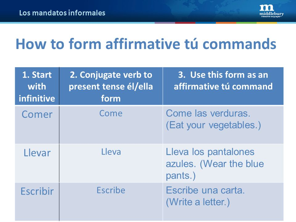 Los mandatos informales 1. Start with infinitive 2.