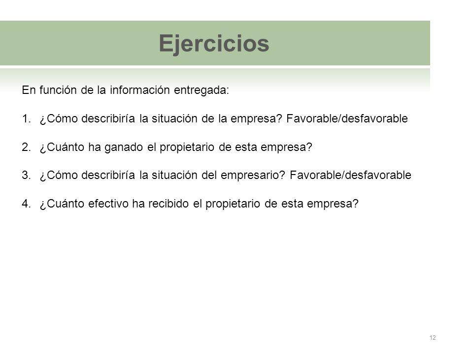 Ejercicios En función de la información entregada: 1.¿Cómo describiría la situación de la empresa? Favorable/desfavorable 2.¿Cuánto ha ganado el propi