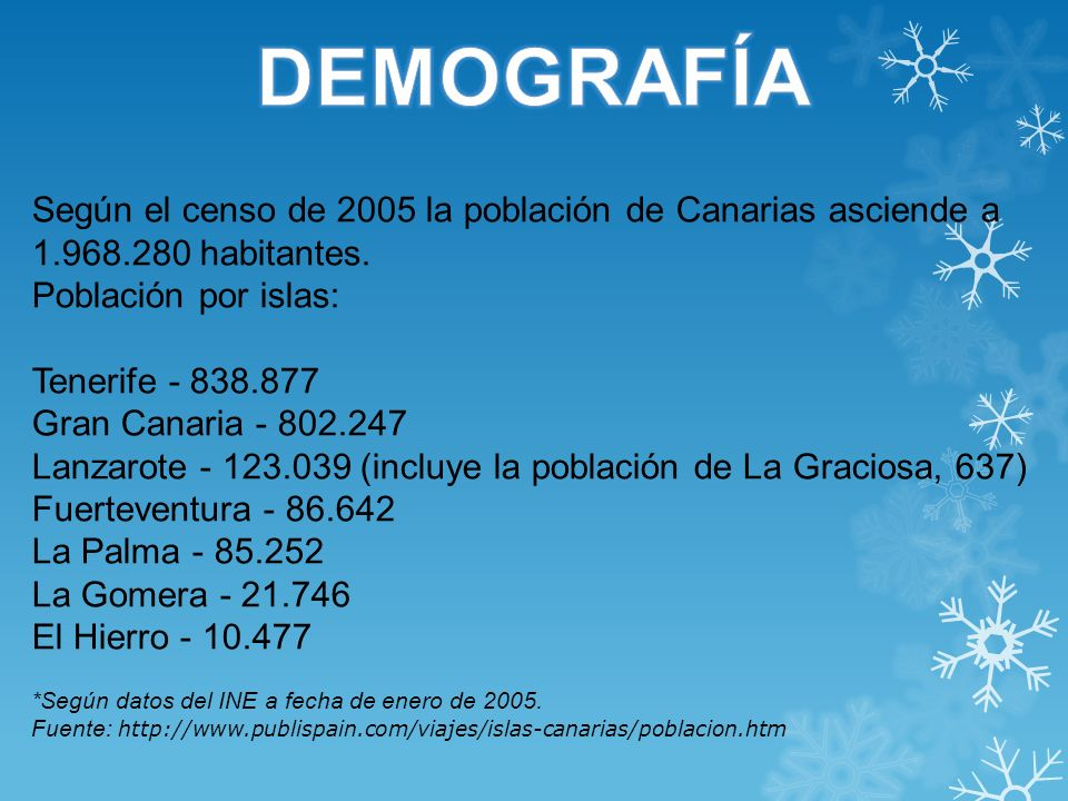 Canarias actualmente posee una población de 2.118.519 habitantes y una densidad de 284,48 hab/km², siendo la octava Comunidad Autónoma de España en población.