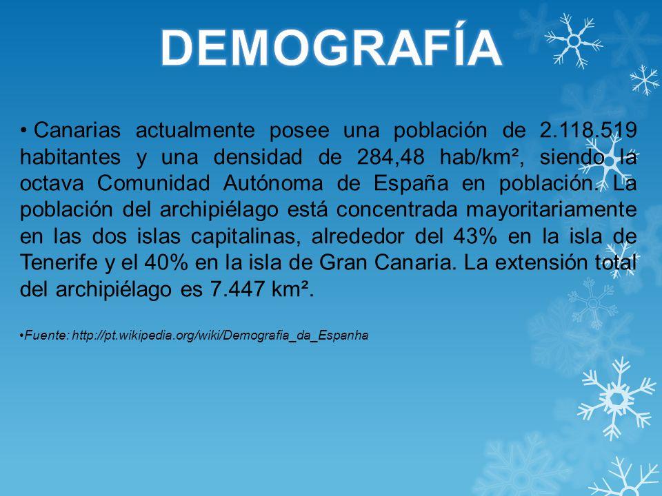 Canarias actualmente posee una población de 2.118.519 habitantes y una densidad de 284,48 hab/km², siendo la octava Comunidad Autónoma de España en po