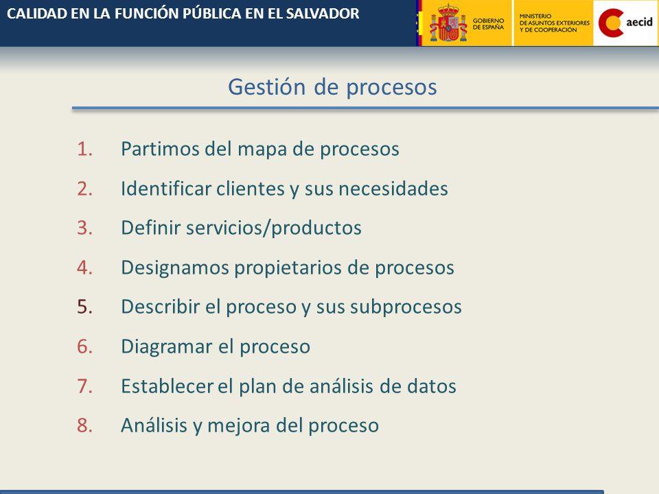 INPUT RESULTADO SATISFACCIÓN CLIENTE 1 23 CONTROLES DE CALIDAD proceso OBJETIVOS Y ESTÁNDARES Gestión de procesos