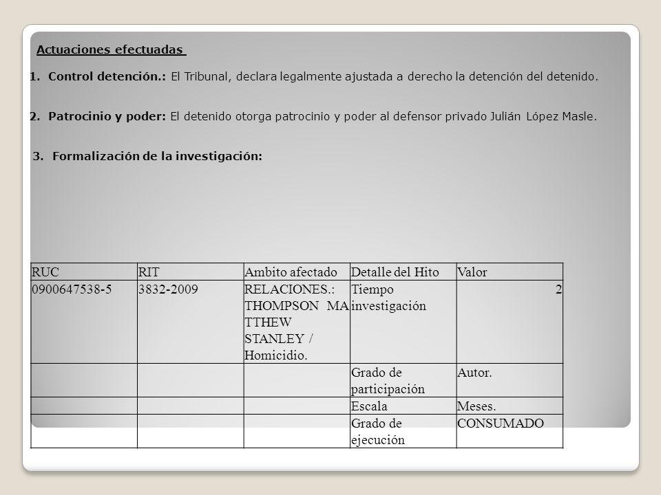 Actuaciones efectuadas 1. Control detención.: El Tribunal, declara legalmente ajustada a derecho la detención del detenido. 2. Patrocinio y poder: El