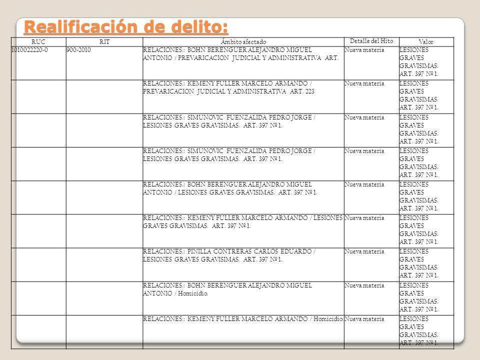 Realificación de delito: RUCRITÁmbito afectado Detalle del Hito Valor 1010022220-0900-2010RELACIONES.: BOHN BERENGUER ALEJANDRO MIGUEL ANTONIO / PREVA