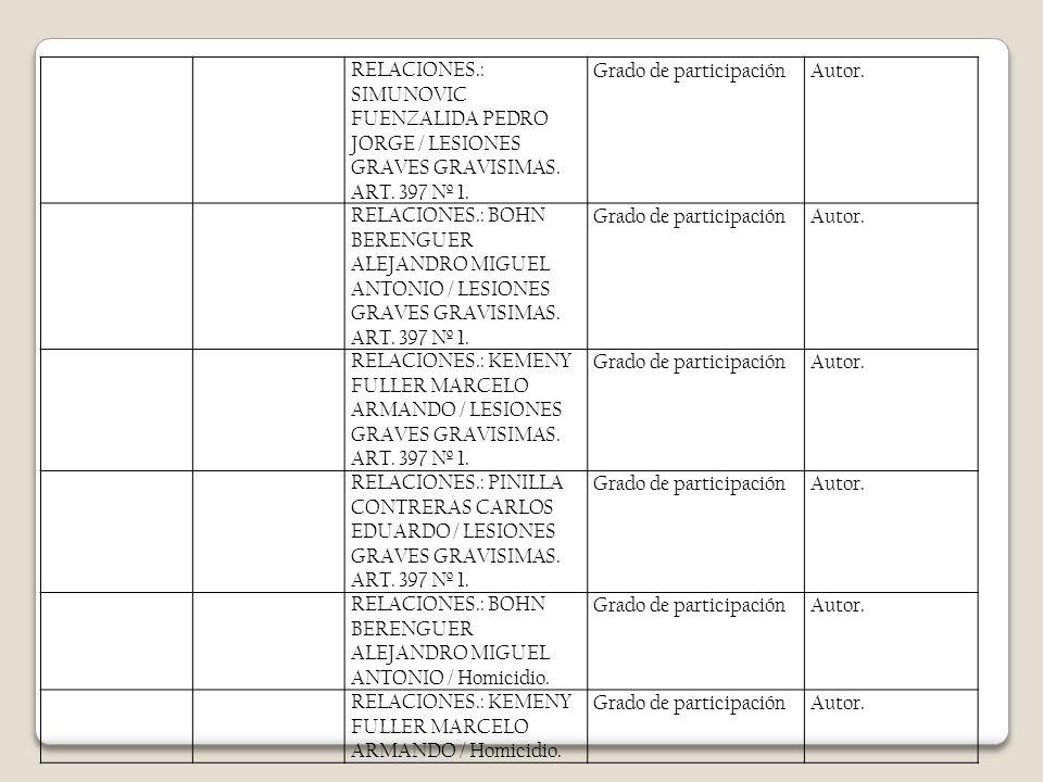 RELACIONES.: SIMUNOVIC FUENZALIDA PEDRO JORGE / LESIONES GRAVES GRAVISIMAS. ART. 397 Nº 1. Grado de participaciónAutor. RELACIONES.: BOHN BERENGUER AL