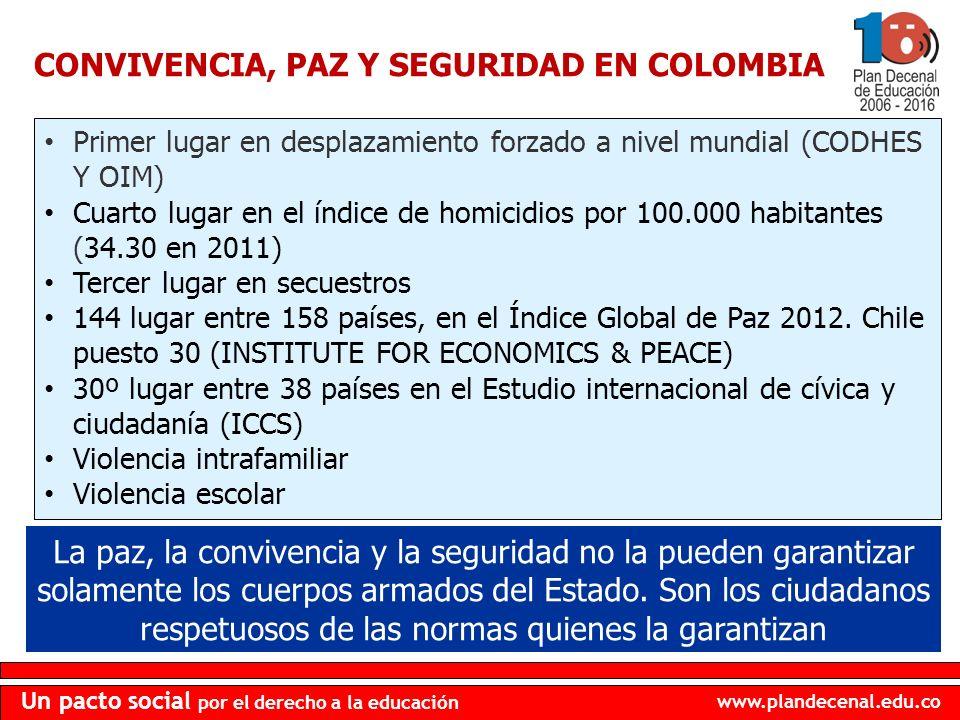 www.plandecenal.edu.co Un pacto social por el derecho a la educación Primer lugar en desplazamiento forzado a nivel mundial (CODHES Y OIM) Cuarto luga