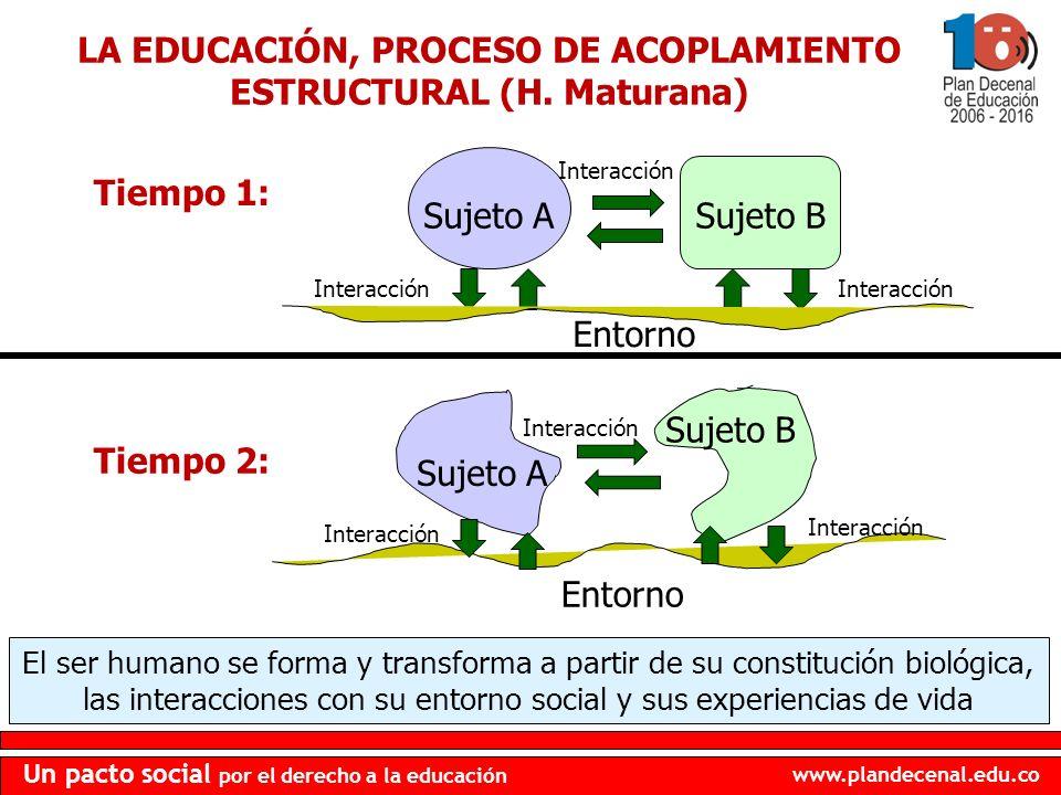 www.plandecenal.edu.co Un pacto social por el derecho a la educación LA EDUCACIÓN, PROCESO DE ACOPLAMIENTO ESTRUCTURAL (H. Maturana) Tiempo 1: Sujeto
