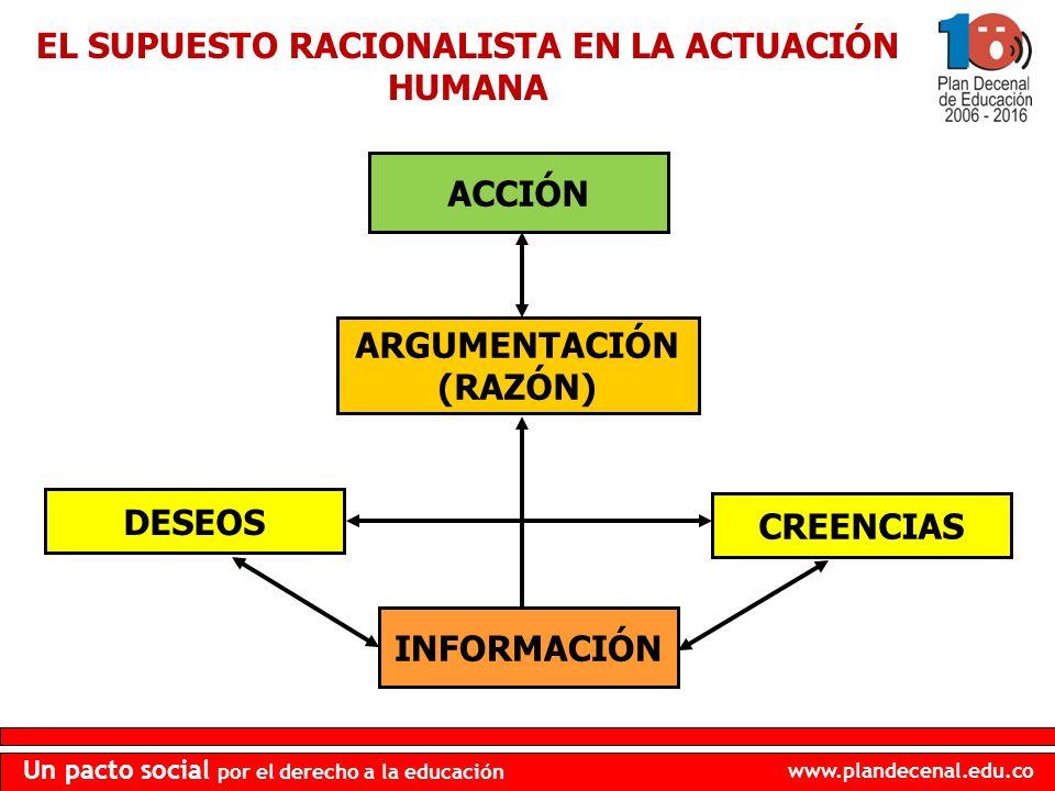 www.plandecenal.edu.co Un pacto social por el derecho a la educación EL SUPUESTO RACIONALISTA EN LA ACTUACIÓN HUMANA ACCIÓN DESEOS INFORMACIÓN CREENCI