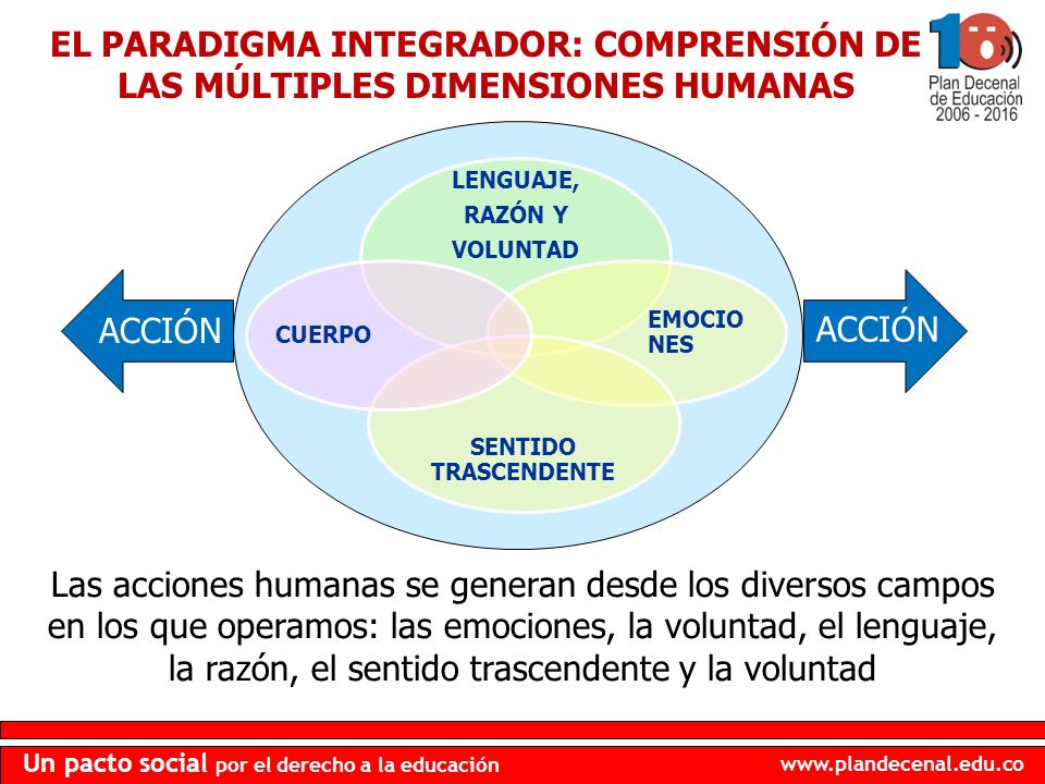 www.plandecenal.edu.co Un pacto social por el derecho a la educación ACCIÓN EL PARADIGMA INTEGRADOR: COMPRENSIÓN DE LAS MÚLTIPLES DIMENSIONES HUMANAS