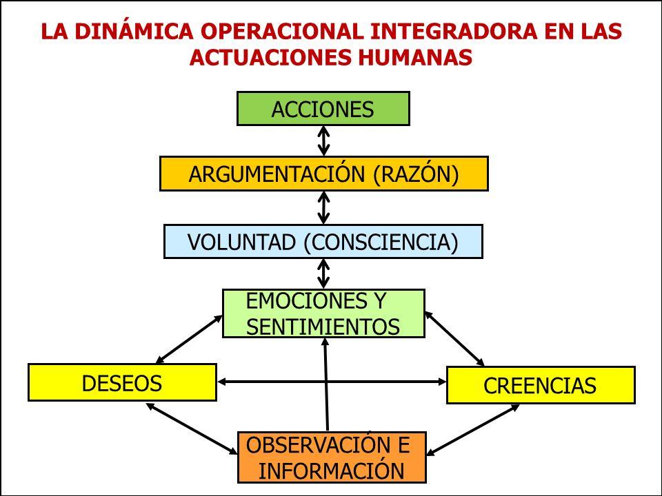 www.plandecenal.edu.co Un pacto social por el derecho a la educación LA DINÁMICA OPERACIONAL INTEGRADORA EN LAS ACTUACIONES HUMANAS ACCIONES DESEOS OB