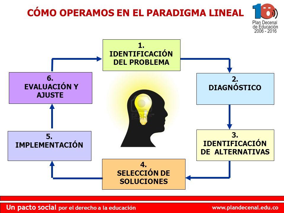www.plandecenal.edu.co Un pacto social por el derecho a la educación 6. EVALUACIÓN Y AJUSTE 5. IMPLEMENTACIÓN 2. DIAGNÓSTICO 3. IDENTIFICACIÓN DE ALTE