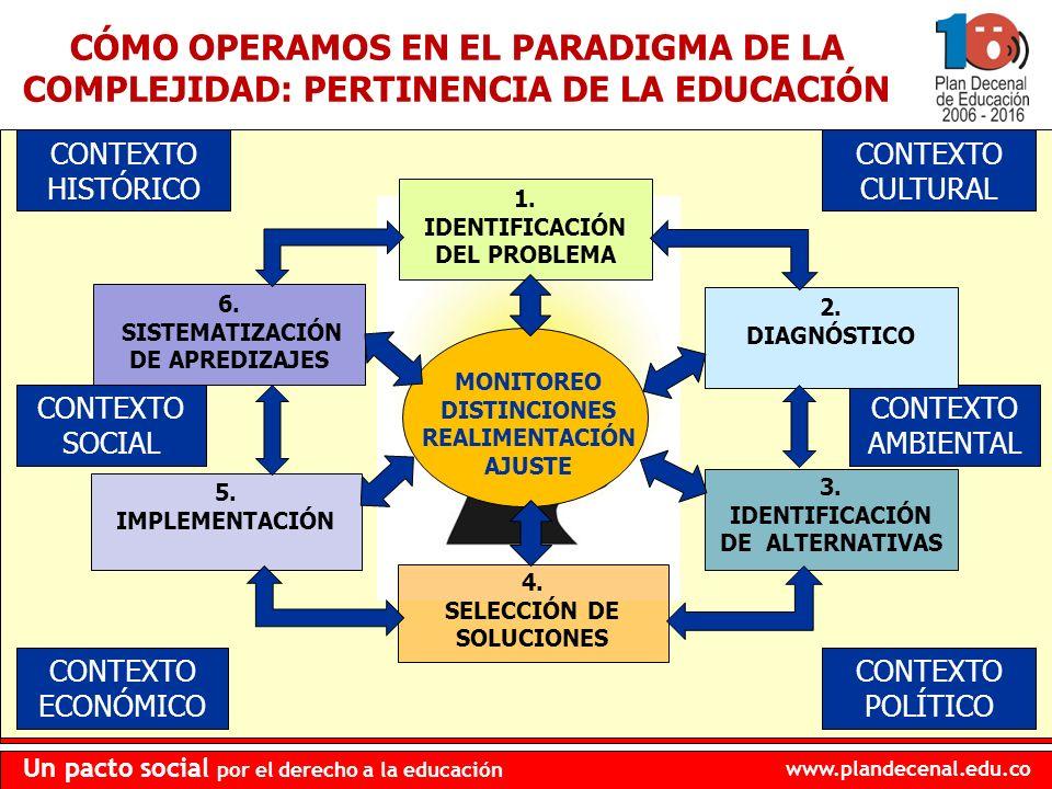 www.plandecenal.edu.co Un pacto social por el derecho a la educación CONTEXTO SOCIAL CONTEXTO POLÍTICO CONTEXTO ECONÓMICO CONTEXTO CULTURAL CONTEXTO H