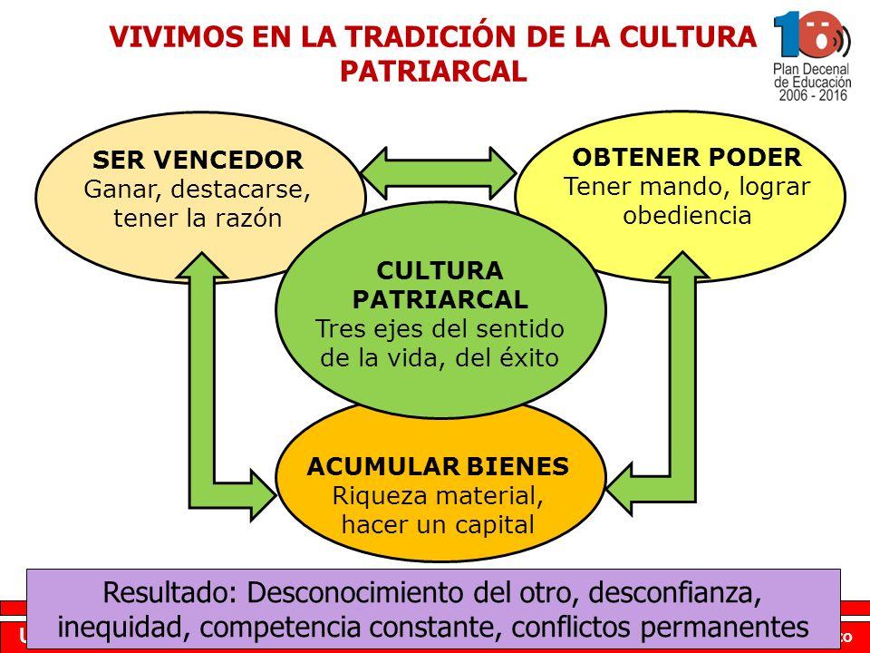 www.plandecenal.edu.co Un pacto social por el derecho a la educación VIVIMOS EN LA TRADICIÓN DE LA CULTURA PATRIARCAL OBTENER PODER Tener mando, logra
