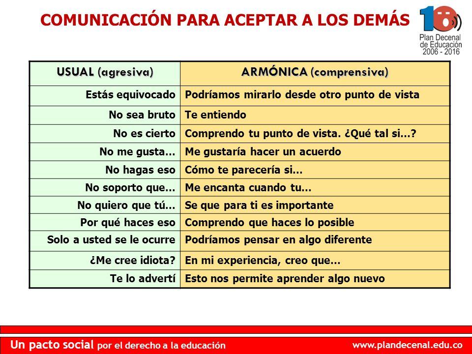 www.plandecenal.edu.co Un pacto social por el derecho a la educación COMUNICACIÓN PARA ACEPTAR A LOS DEMÁS USUAL (agresiva) ARMÓNICA (comprensiva) Est