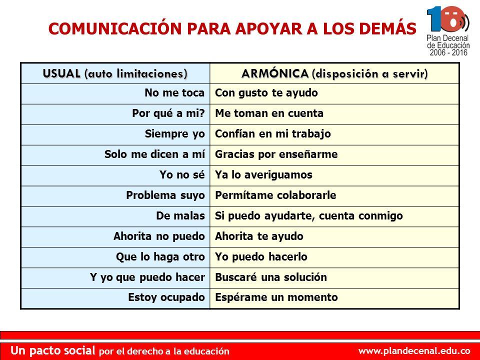 www.plandecenal.edu.co Un pacto social por el derecho a la educación COMUNICACIÓN PARA APOYAR A LOS DEMÁS USUAL (auto limitaciones) ARMÓNICA (disposic