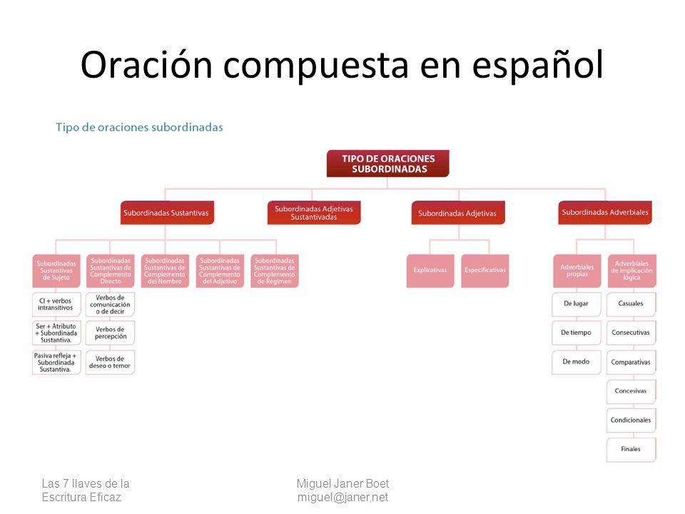 Oración compuesta en español Las 7 llaves de la Escritura Eficaz Miguel Janer Boet miguel@janer,net