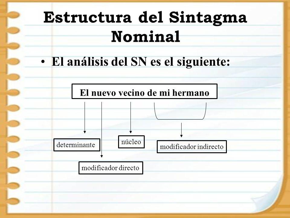 El nuevo vecino de mi hermano Estructura del Sintagma Nominal El análisis del SN es el siguiente: determinante modificador directo núcleo modificador