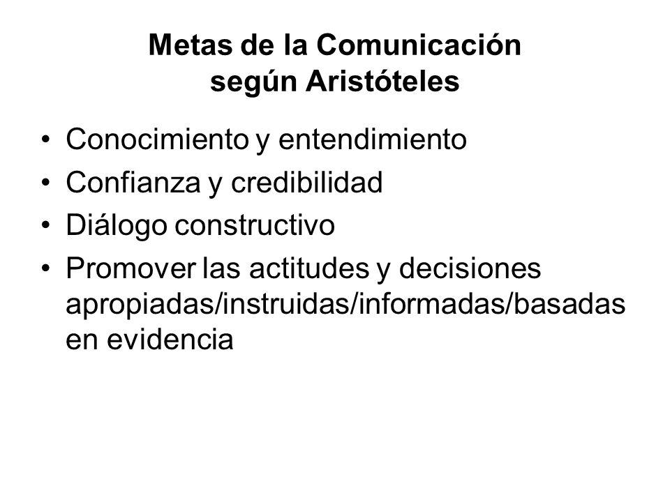 Metas de la Comunicación según Aristóteles Conocimiento y entendimiento Confianza y credibilidad Diálogo constructivo Promover las actitudes y decisio