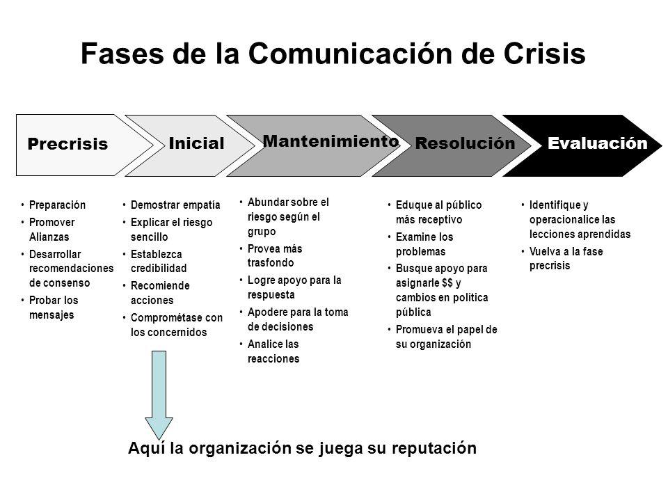 Fases de la Comunicación de Crisis Precrisis Preparación Promover Alianzas Desarrollar recomendaciones de consenso Probar los mensajes Inicial Demostr