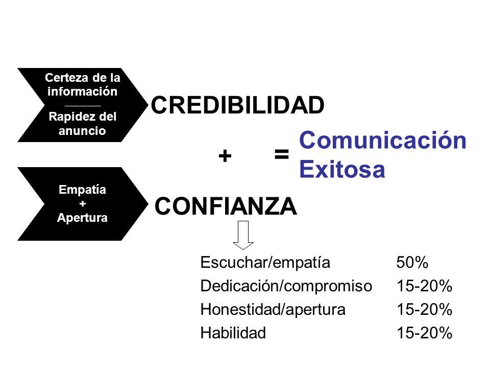 Certeza de la información __________ Rapidez del anuncio Empatía + Apertura CREDIBILIDAD Comunicación Exitosa = + CONFIANZA Escuchar/empatía50% Dedica