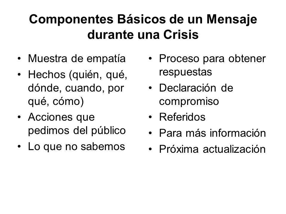 Componentes Básicos de un Mensaje durante una Crisis Muestra de empatía Hechos (quién, qué, dónde, cuando, por qué, cómo) Acciones que pedimos del púb