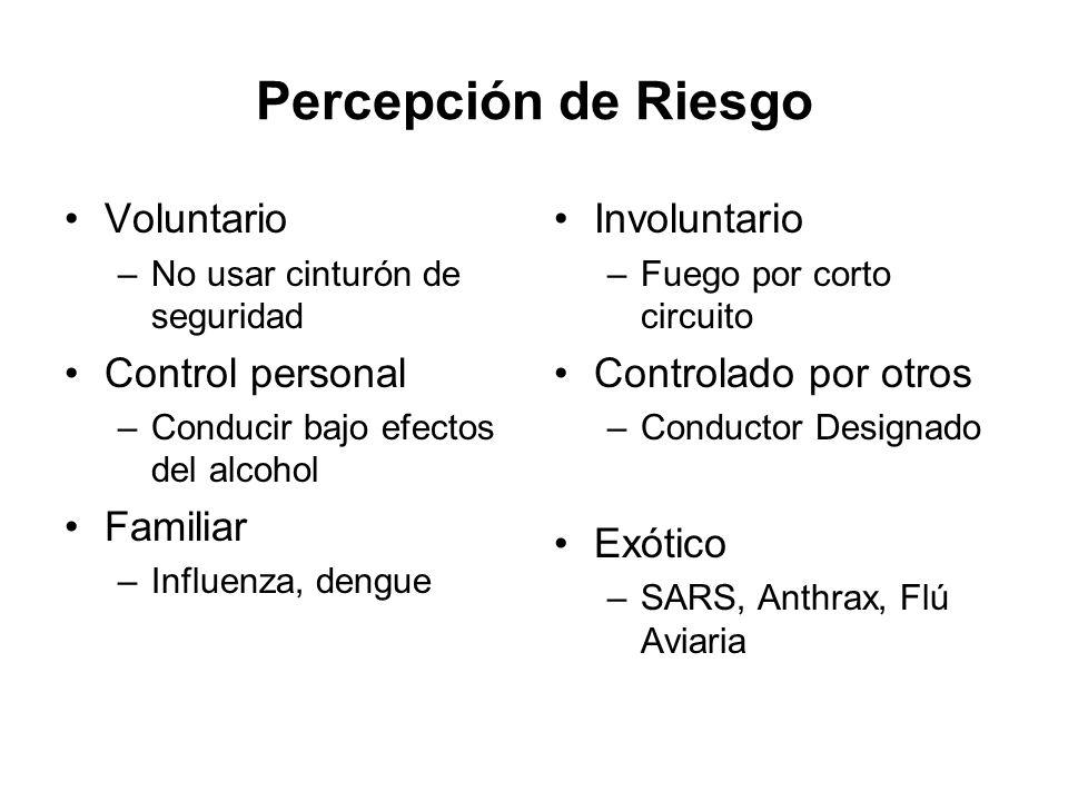 Percepción de Riesgo Voluntario –No usar cinturón de seguridad Control personal –Conducir bajo efectos del alcohol Familiar –Influenza, dengue Involun