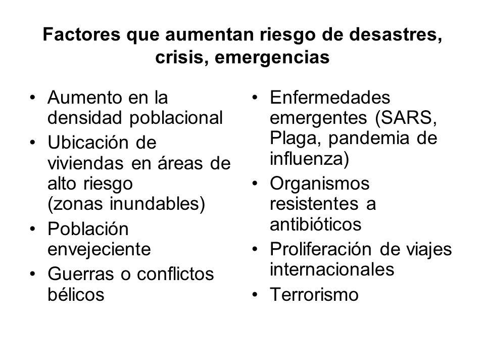 Factores que aumentan riesgo de desastres, crisis, emergencias Aumento en la densidad poblacional Ubicación de viviendas en áreas de alto riesgo (zona