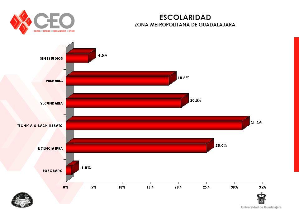 ESCOLARIDAD ZONA METROPOLITANA DE GUADALAJARA