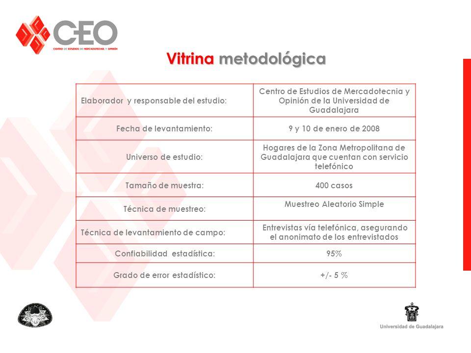 Vitrina metodológica Elaborador y responsable del estudio: Centro de Estudios de Mercadotecnia y Opinión de la Universidad de Guadalajara Fecha de lev