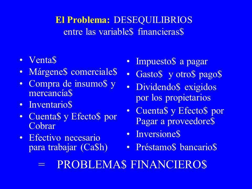 Cuantificación de la viabilidad y la eficiencia financiera, coeficientes B1 y B2