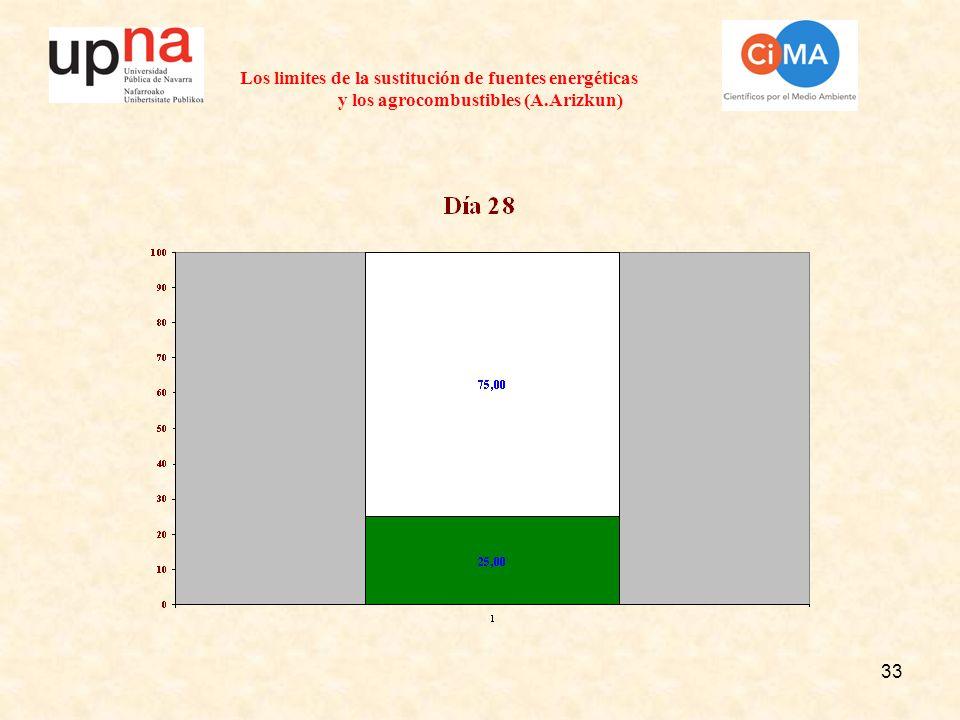 33 Los limites de la sustitución de fuentes energéticas y los agrocombustibles (A.Arizkun)