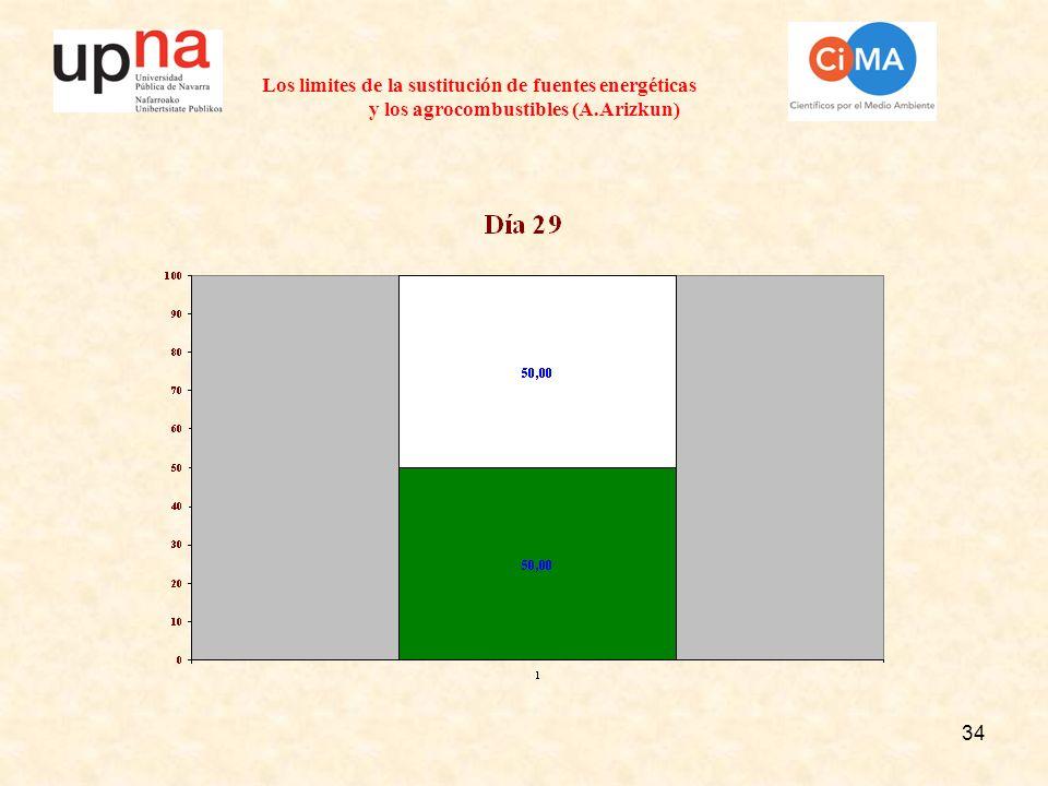 34 Los limites de la sustitución de fuentes energéticas y los agrocombustibles (A.Arizkun)