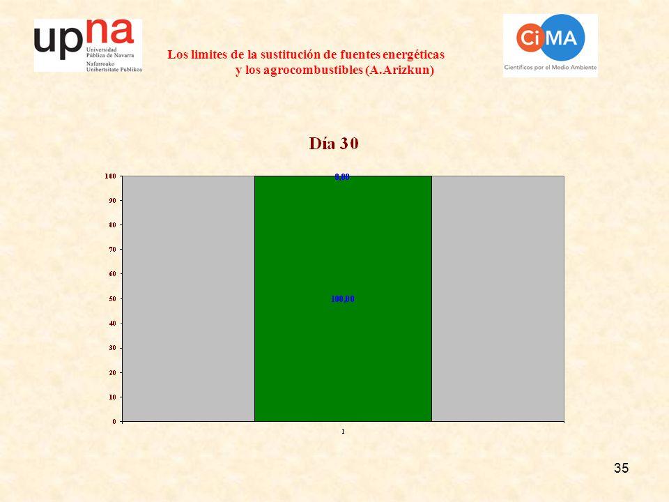 35 Los limites de la sustitución de fuentes energéticas y los agrocombustibles (A.Arizkun)