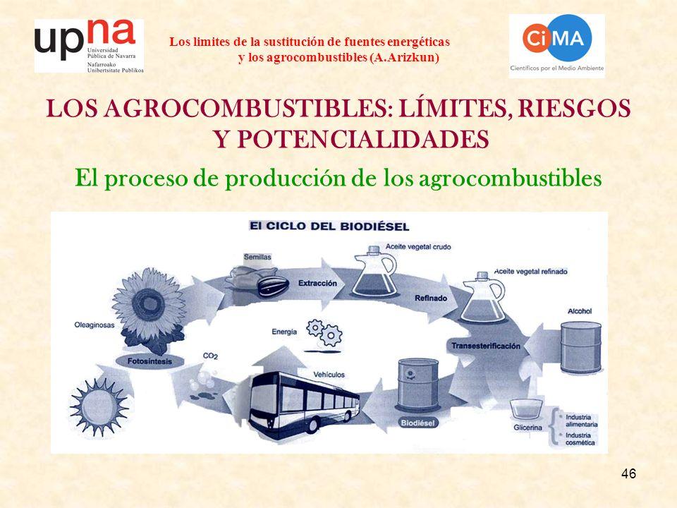 46 Los limites de la sustitución de fuentes energéticas y los agrocombustibles (A.Arizkun) LOS AGROCOMBUSTIBLES: LÍMITES, RIESGOS Y POTENCIALIDADES El proceso de producción de los agrocombustibles