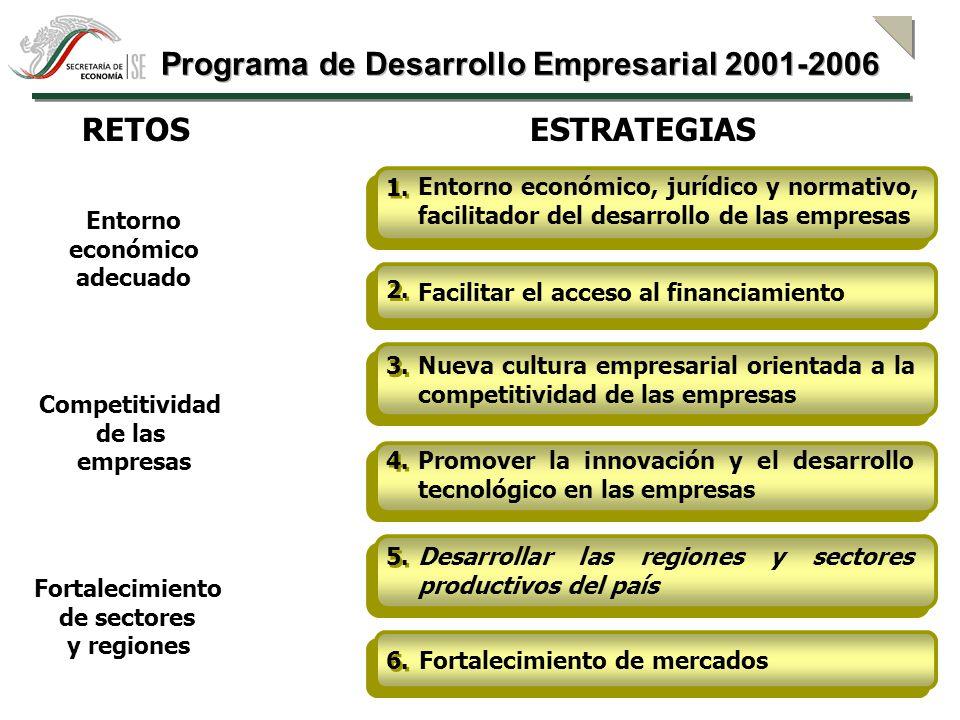 Esquemas de Asociación Empresarial Desarrollo de Proveedores y Distribuidores Desarrollo de Proveedores y Distribuidores Desarrollo Regional y Sectorial Impulso a la Inversión Productiva 5.