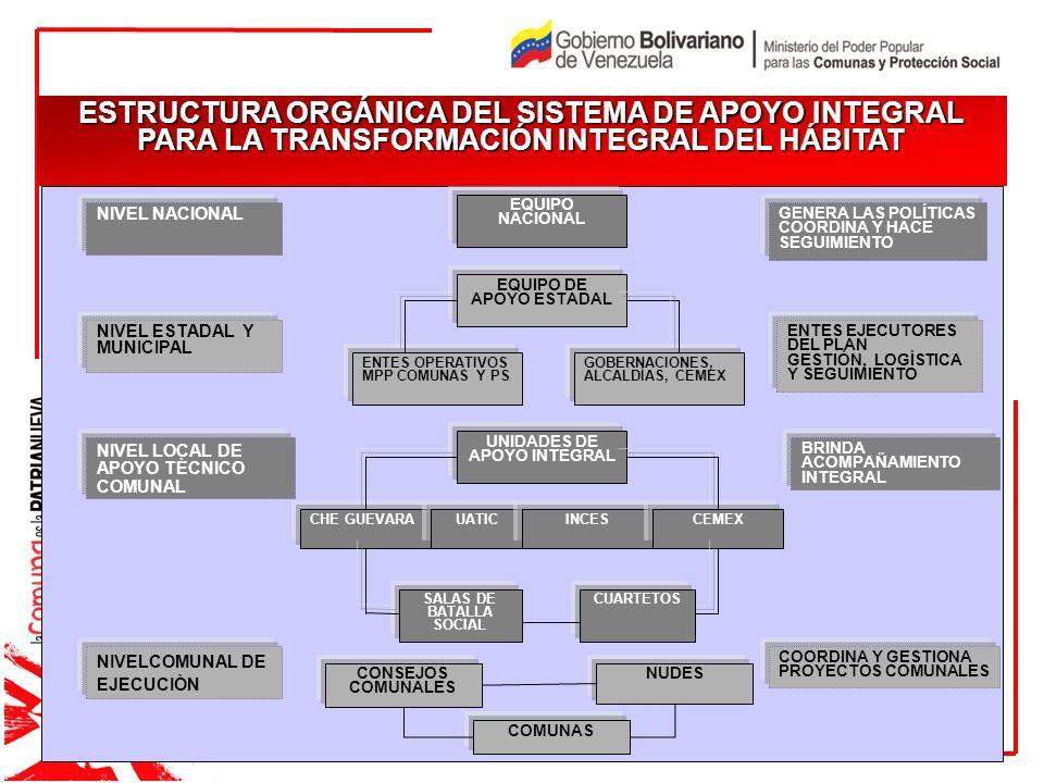 JUSTIFICACIÓN I pe JUSTIFICACIÓN ESTRUCTURA ORGÁNICA DEL SISTEMA DE APOYO INTEGRAL PARA LA TRANSFORMACIÓN INTEGRAL DEL HÁBITAT EQUIPO NACIONAL UNIDADE
