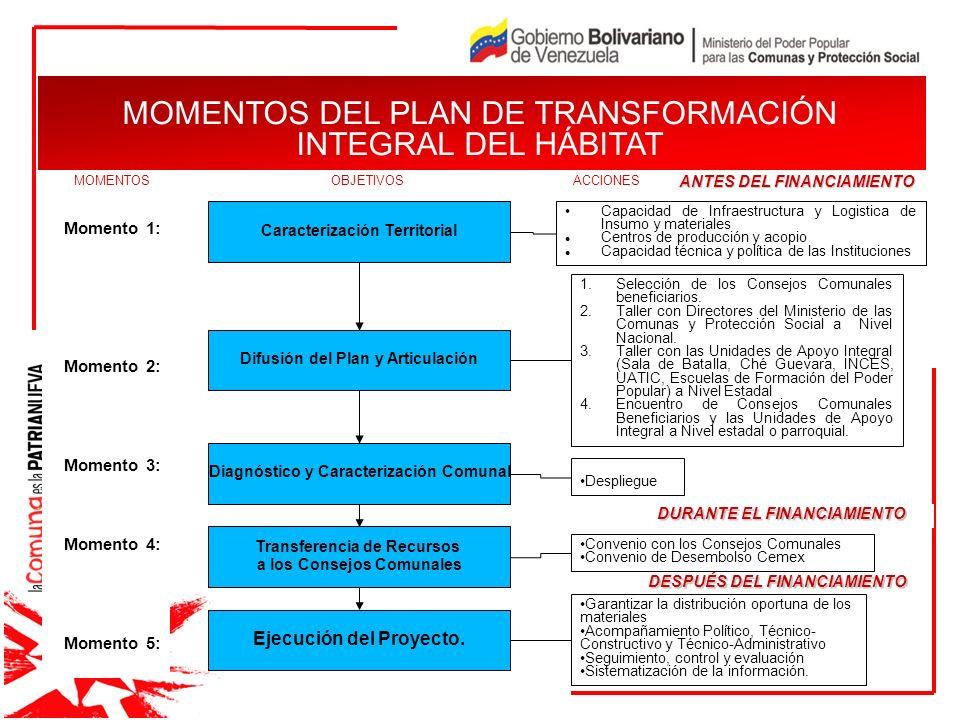 JUSTIFICACIÓN Momento 1: Momento 2: Momento 3: Momento 4: Momento 5: MOMENTOS DEL PLAN DE TRANSFORMACIÓN INTEGRAL DEL HÁBITAT Caracterización Territor