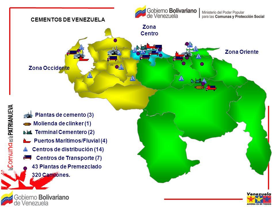 Zona Centro Zona Occidente Zona Oriente CEMENTOS DE VENEZUELA Plantas de cemento (3) Molienda de clinker (1) Terminal Cementero (2) Puertos Marítimos/