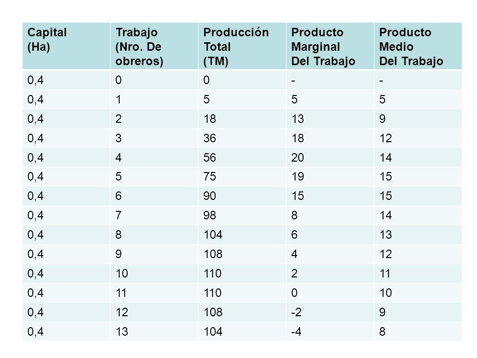Capital (Ha) Trabajo (Nro. De obreros) Producción Total (TM) Producto Marginal Del Trabajo Producto Medio Del Trabajo 0,400-- 1555 218139 0,43361812 0
