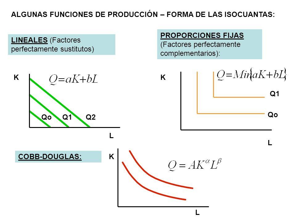 ALGUNAS FUNCIONES DE PRODUCCIÓN – FORMA DE LAS ISOCUANTAS: LINEALES (Factores perfectamente sustitutos) PROPORCIONES FIJAS (Factores perfectamente com