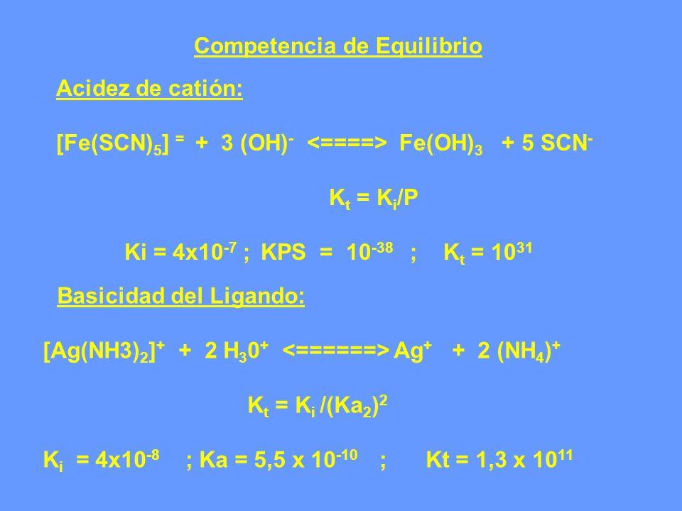 Competencia de Equilibrio Acidez de catión: [Fe(SCN) 5 ] = + 3 (OH) - Fe(OH) 3 + 5 SCN - K t = K i /P Ki = 4x10 -7 ;KPS = 10 -38 ; K t = 10 31 Basicid