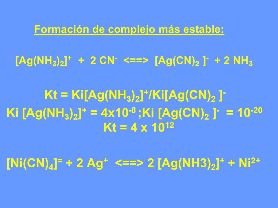 Formación de complejo más estable: [Ag(NH 3 ) 2 ] + + 2 CN - [Ag(CN) 2 ] - + 2 NH 3 Kt = Ki[Ag(NH 3 ) 2 ] + /Ki[Ag(CN) 2 ] - Ki [Ag(NH 3 ) 2 ] + = 4x1