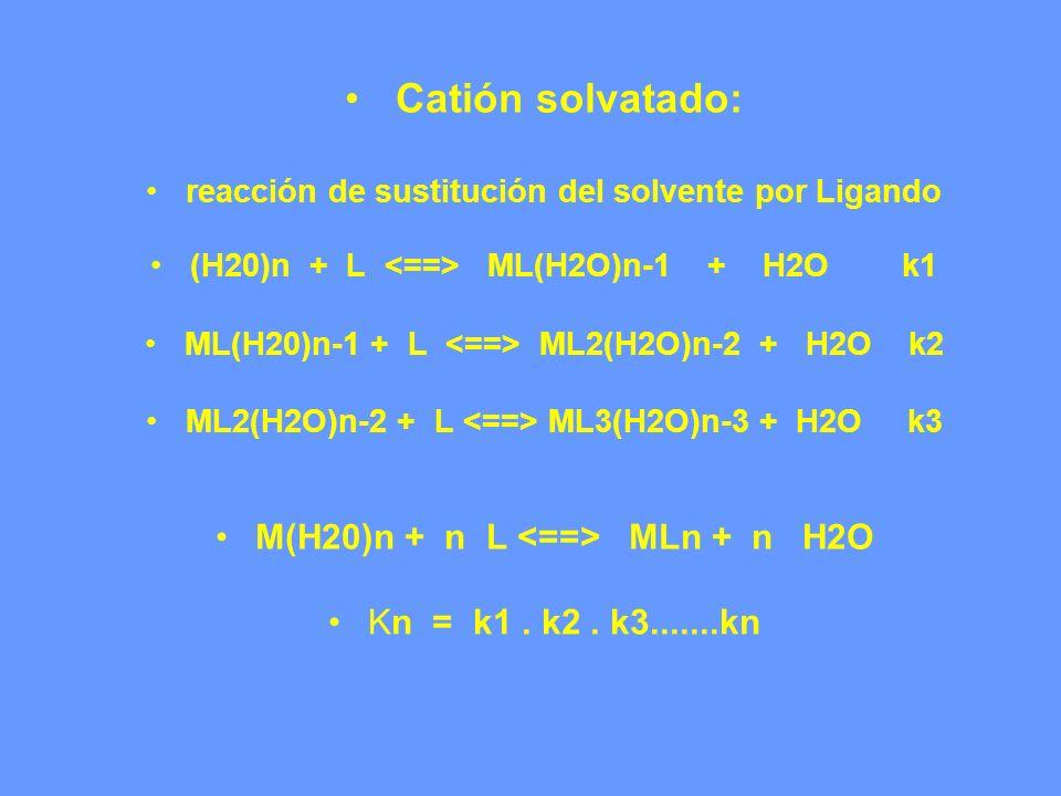 Catión solvatado: reacción de sustitución del solvente por Ligando (H20)n + L ML(H2O)n-1 + H2O k1 ML(H20)n-1 + L ML2(H2O)n-2 + H2O k2 ML2(H2O)n-2 + L