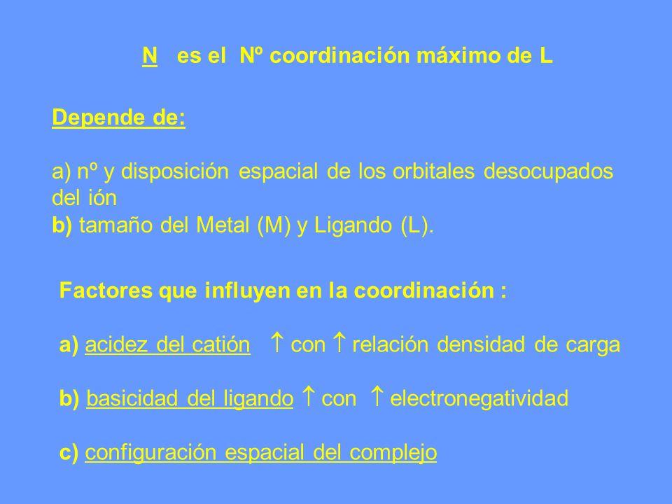 N es el Nº coordinación máximo de L Depende de: a)nº y disposición espacial de los orbitales desocupados del ión b) tamaño del Metal (M) y Ligando (L)